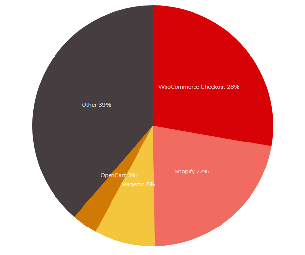 Shopify ist eine beliebte Wahl für Betreiber von Onlineshops